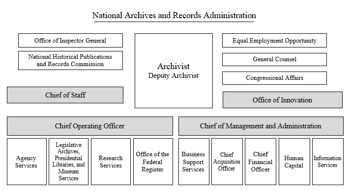 National Archives and Records Administration Organization Chart